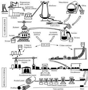 Impianto a ciclo integrato. Clicca per ingrandire