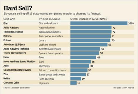 Figura 1. Le privatizzazioni in Slovenia secondo il Wall Street Journal (allo schema va aggiunta la importantissima catena di distribuzione Mercator)