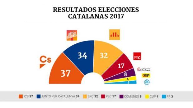 resultado-elecciones-catalanas-interior-2-655x368